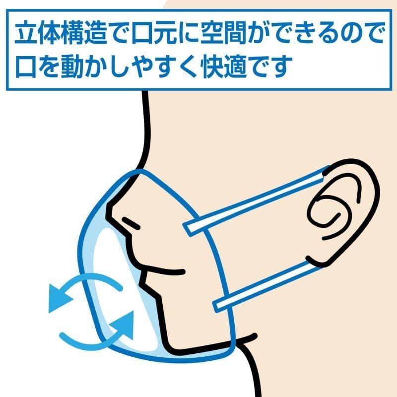 立体マスクは口元に空間ができるので口を動かしやすく快適です